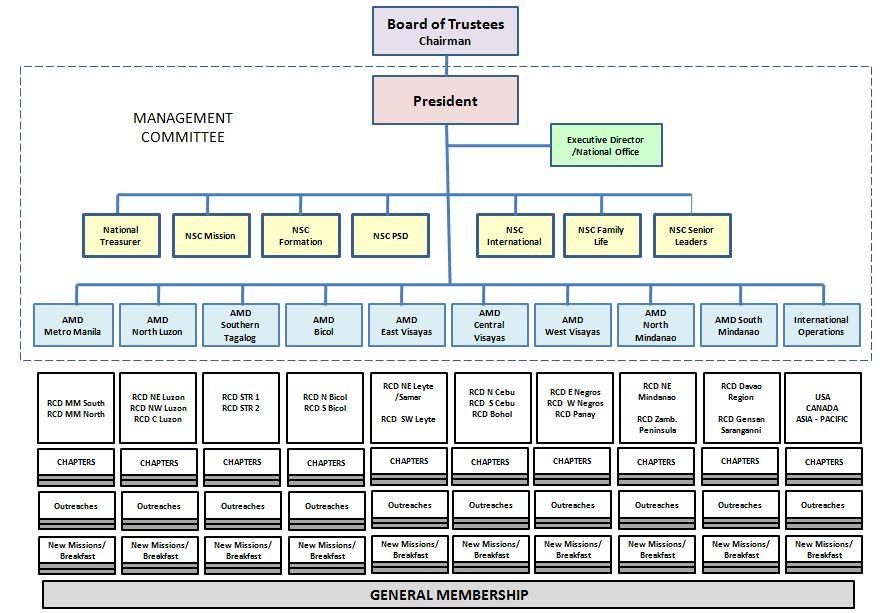 ORG CHART 2016d